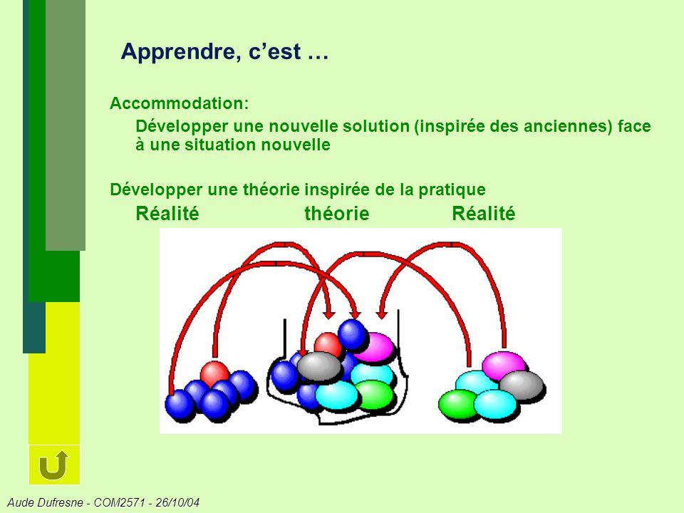 Aude Dufresne - COM2571 - 26/10/04 Apprendre, cest … Accommodation: Développer une nouvelle solution (inspirée des anciennes) face à une situation nouvelle Développer une théorie inspirée de la pratique Réalité théorieRéalité