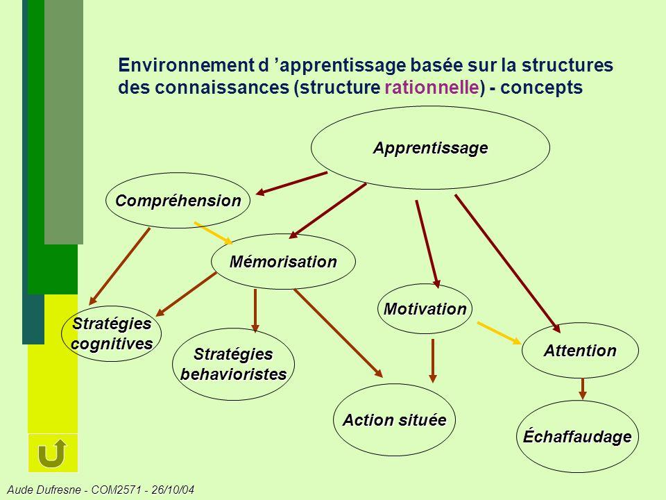 Aude Dufresne - COM2571 - 26/10/04 Environnement d apprentissage basée sur la structures des connaissances (structure rationnelle) - concepts Motivation Mémorisation Attention Apprentissage Compréhension Stratégies cognitives Stratégies behavioristes Action située Échaffaudage