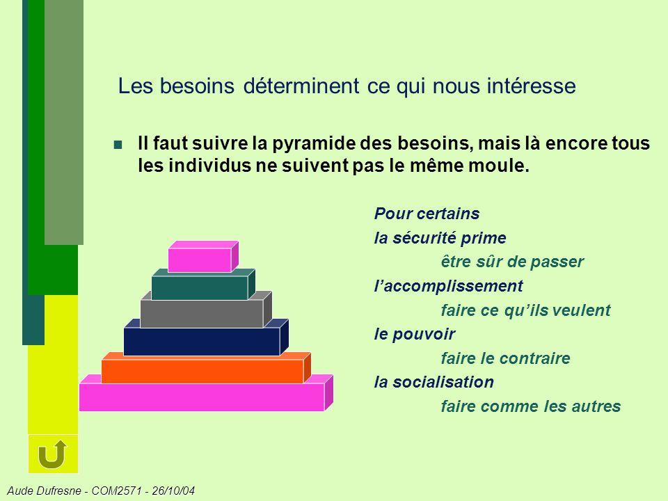 Aude Dufresne - COM2571 - 26/10/04 Les besoins déterminent ce qui nous intéresse Il faut suivre la pyramide des besoins, mais là encore tous les individus ne suivent pas le même moule.