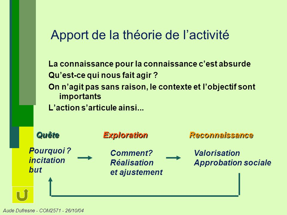Aude Dufresne - COM2571 - 26/10/04 Apport de la théorie de lactivité La connaissance pour la connaissance cest absurde Quest-ce qui nous fait agir .