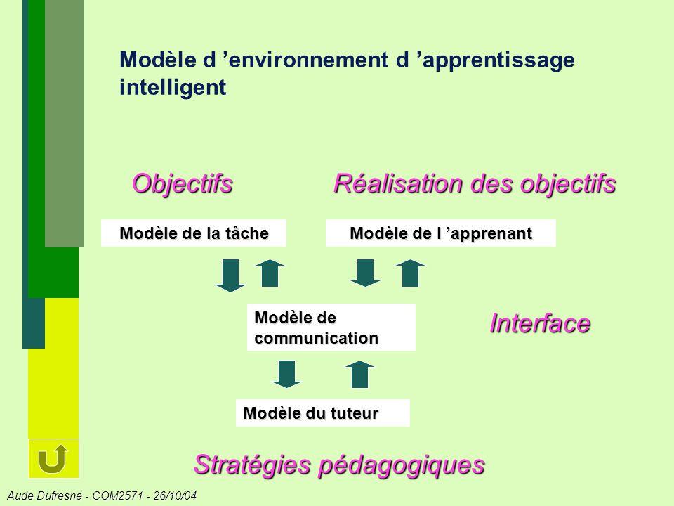 Aude Dufresne - COM2571 - 26/10/04 Modèle d environnement d apprentissage intelligent Modèle de la tâche Modèle de l apprenant Modèle du tuteur Modèle de communication Interface Objectifs Réalisation des objectifs Stratégies pédagogiques