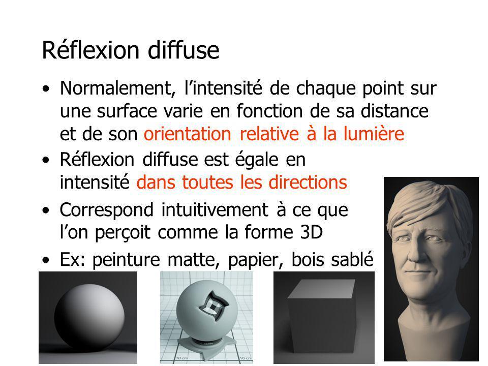 Réflexion diffuse Normalement, lintensité de chaque point sur une surface varie en fonction de sa distance et de son orientation relative à la lumière Réflexion diffuse est égale en intensité dans toutes les directions Correspond intuitivement à ce que lon perçoit comme la forme 3D Ex: peinture matte, papier, bois sablé