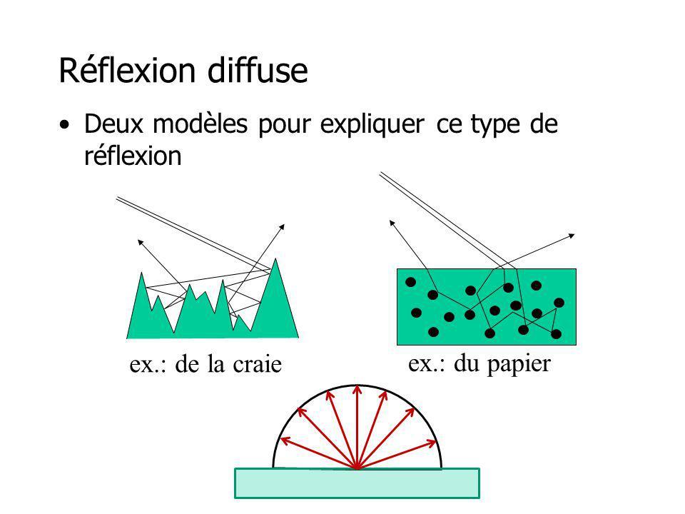 Réflexion diffuse Deux modèles pour expliquer ce type de réflexion ex.: de la craie ex.: du papier
