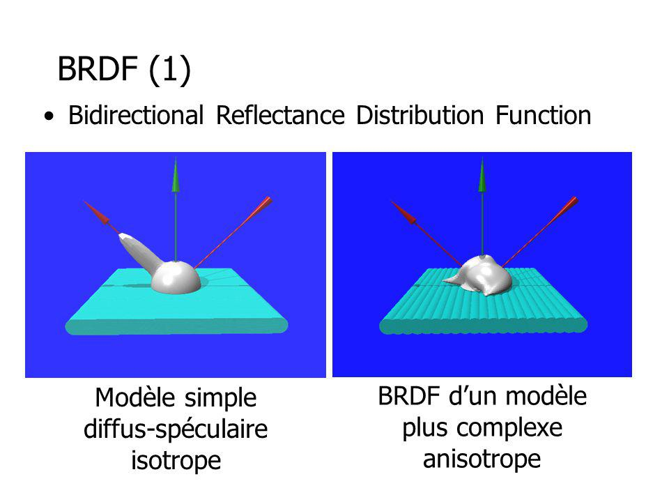 BRDF (1) Modèle simple diffus-spéculaire isotrope BRDF dun modèle plus complexe anisotrope Bidirectional Reflectance Distribution Function