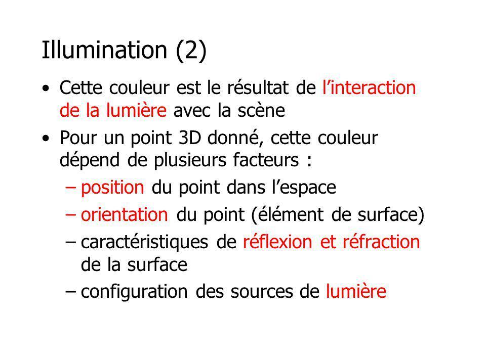Illumination (2) Cette couleur est le résultat de linteraction de la lumière avec la scène Pour un point 3D donné, cette couleur dépend de plusieurs facteurs : –position du point dans lespace –orientation du point (élément de surface) –caractéristiques de réflexion et réfraction de la surface –configuration des sources de lumière