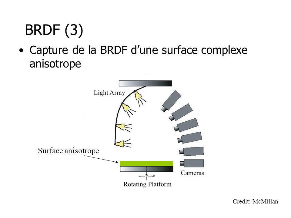 BRDF (3) Capture de la BRDF dune surface complexe anisotrope Surface anisotrope Credit: McMillan