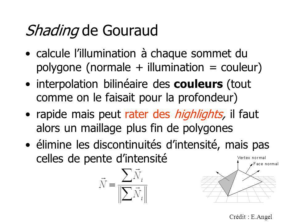Shading de Gouraud calcule lillumination à chaque sommet du polygone (normale + illumination = couleur) interpolation bilinéaire des couleurs (tout comme on le faisait pour la profondeur) rapide mais peut rater des highlights, il faut alors un maillage plus fin de polygones élimine les discontinuités dintensité, mais pas celles de pente dintensité Crédit : E.Angel