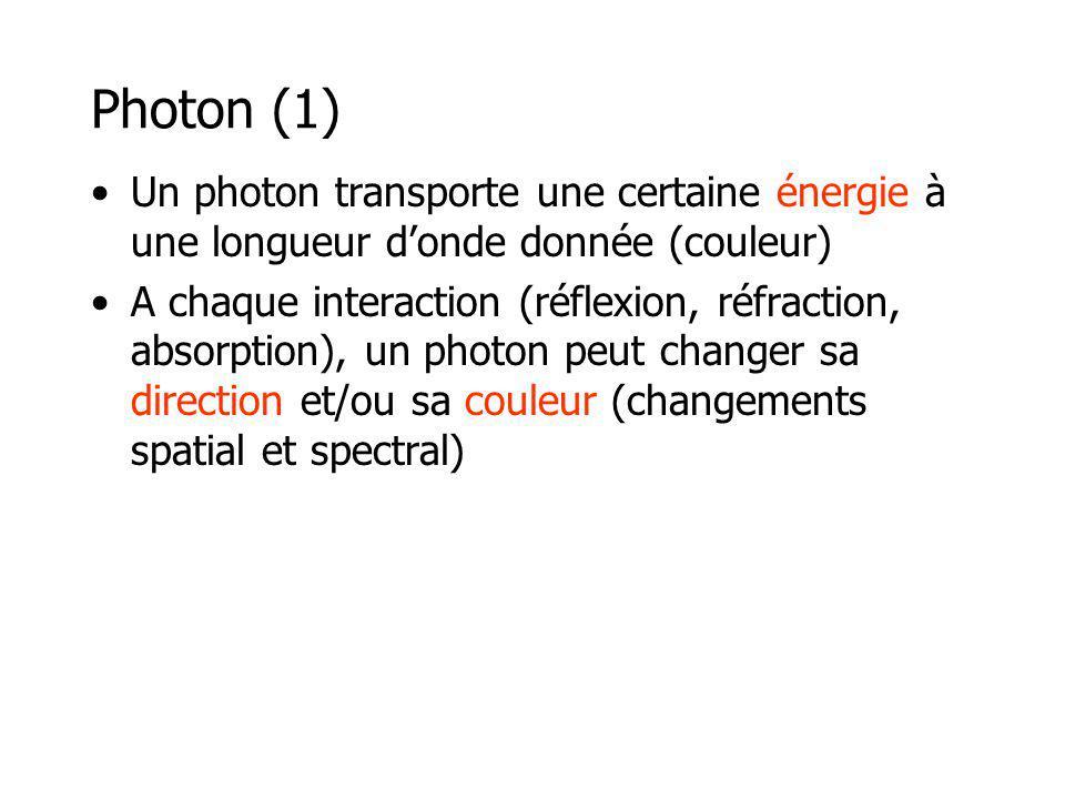 Photon (1) Un photon transporte une certaine énergie à une longueur donde donnée (couleur) A chaque interaction (réflexion, réfraction, absorption), un photon peut changer sa direction et/ou sa couleur (changements spatial et spectral)