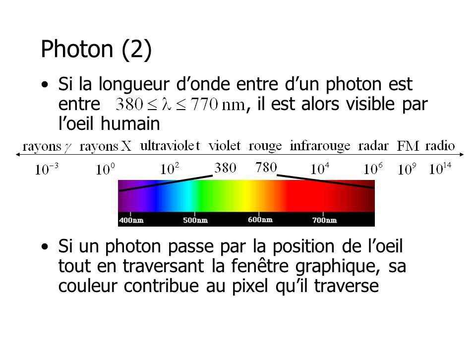 La réflexion diffuse La réflexion diffuse redistribue les photons également (en intensité) au-dessus de la surface