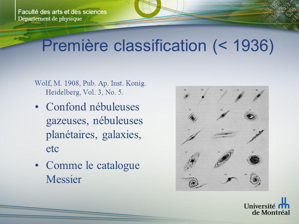 Faculté des arts et des sciences Département de physique Première classification (< 1936) Wolf, M.