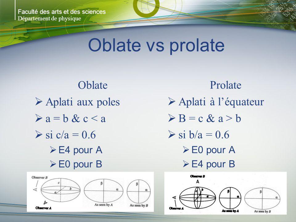 Faculté des arts et des sciences Département de physique Oblate vs prolate Oblate Aplati aux poles a = b & c < a si c/a = 0.6 E4 pour A E0 pour B Prolate Aplati à léquateur B = c & a > b si b/a = 0.6 E0 pour A E4 pour B