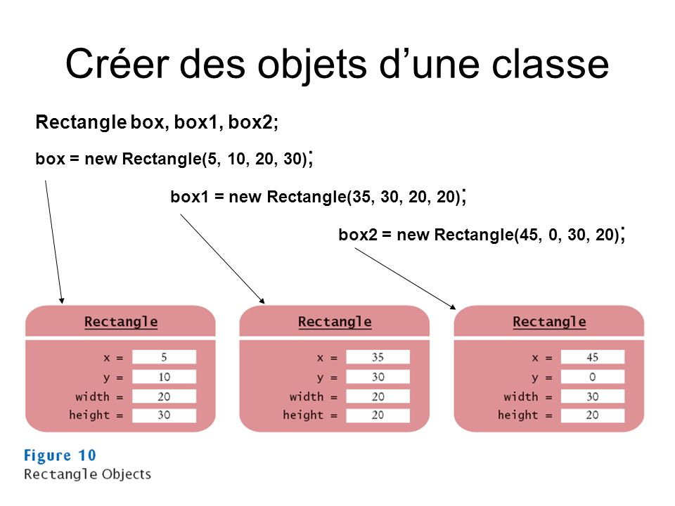 Créer des objets dune classe Rectangle box, box1, box2; box = new Rectangle(5, 10, 20, 30) ; box1 = new Rectangle(35, 30, 20, 20) ; box2 = new Rectang