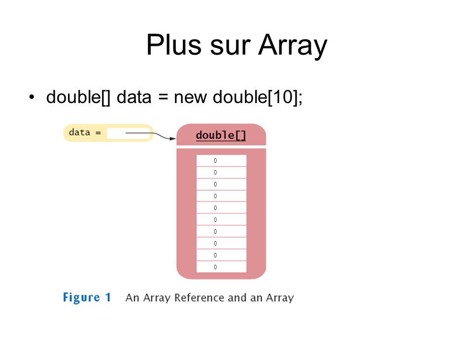 Plus sur Array double[] data = new double[10]; 00000000000000000000