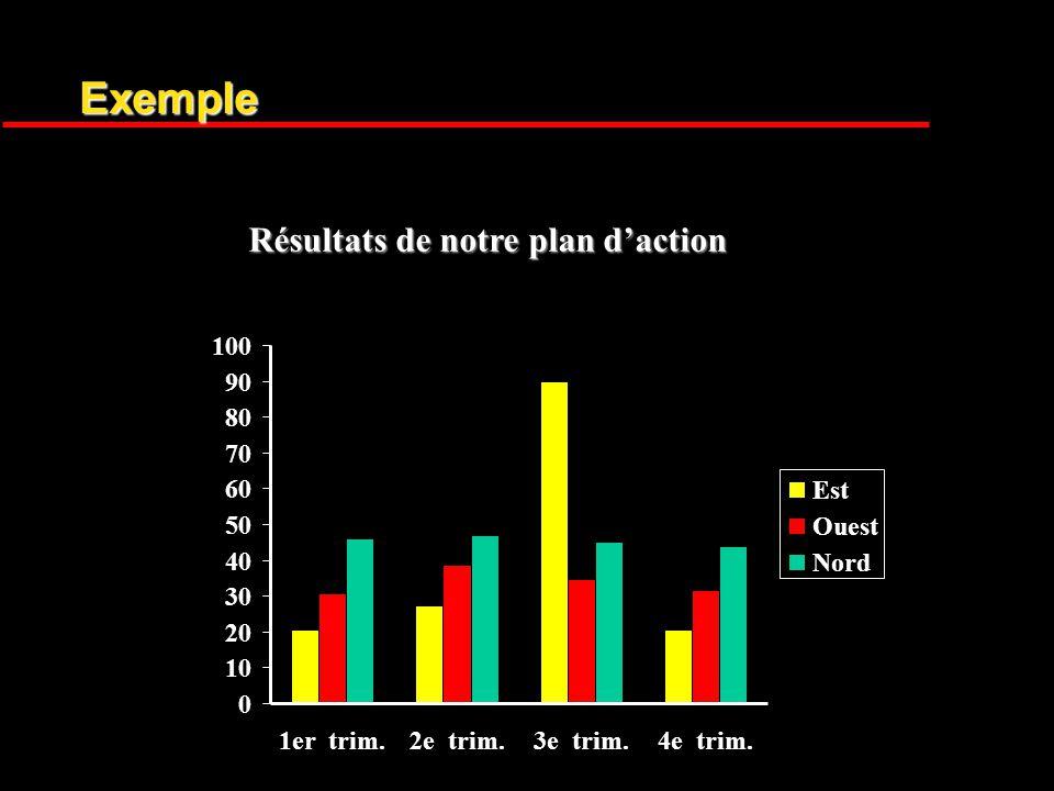Résultats de notre plan daction Exemple 0 10 20 30 40 50 60 70 80 90 100 1er trim.2e trim.3e trim.4e trim.