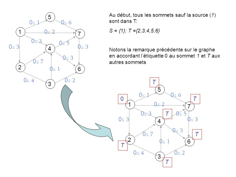 1 5 7 4 2 6 3 0 3 0 7 0 4 0 3 0 2 0 6 0 1 Au début, tous les sommets sauf la source (1) sont dans T: S = {1}; T ={2,3,4,5,6} Notons la remarque précédente sur le graphe en accordant létiquette 0 au sommet 1 et T aux autres sommets 0 1 5 7 4 2 6 3 0 3 0 7 0 4 0 3 0 2 0 6 0 1 T T T T T T 0 5