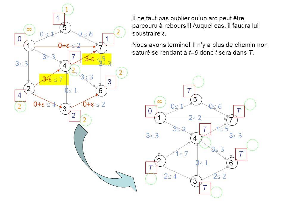 3-ε 7 3-ε 5 0 1 5 7 4 2 6 3 3 0+ε 4 3 0+ε 2 0 60 1 1 1 3 7 2 4 1 2 2 2 2 2 Il ne faut pas oublier quun arc peut être parcouru à rebours!!.