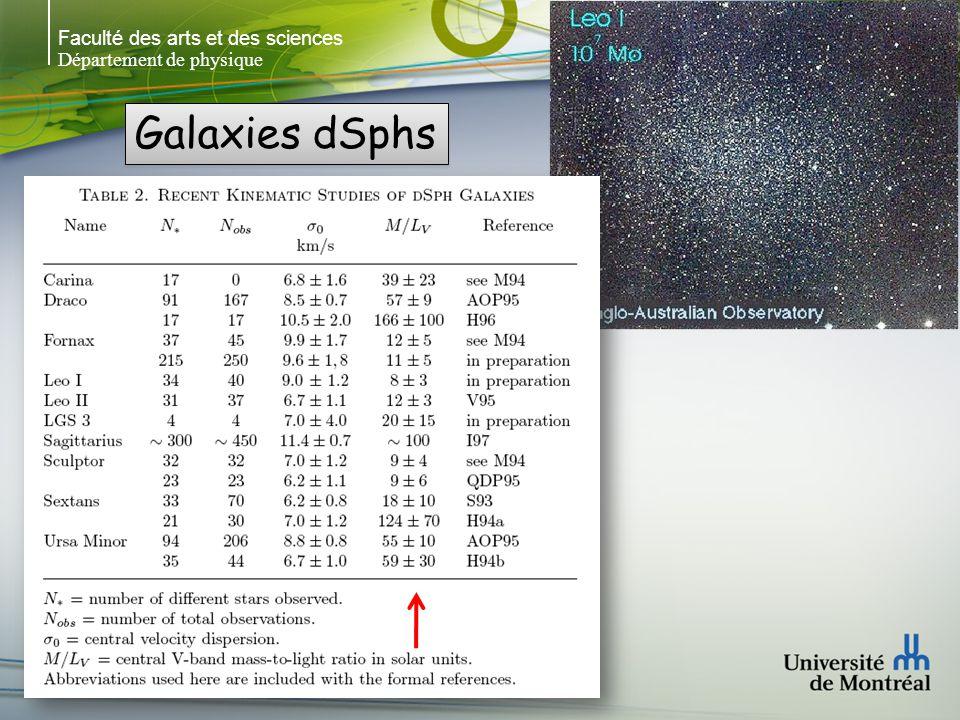 Faculté des arts et des sciences Département de physique Galaxies dSphs