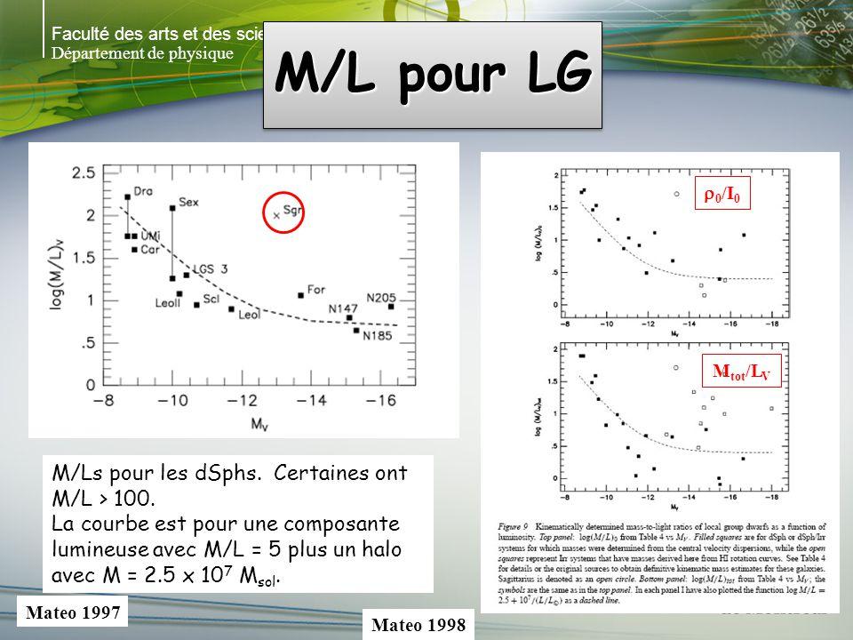 Faculté des arts et des sciences Département de physique M/L pour LG Mateo 1998 M/Ls pour les dSphs.