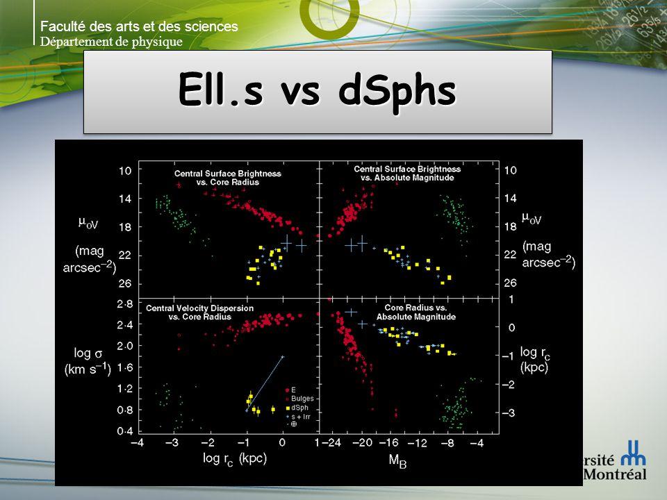 Faculté des arts et des sciences Département de physique Ell.s vs dSphs