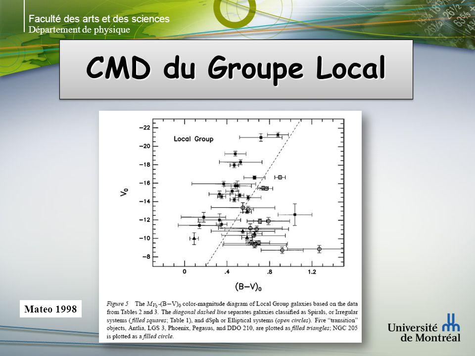 Faculté des arts et des sciences Département de physique CMD du Groupe Local Mateo 1998