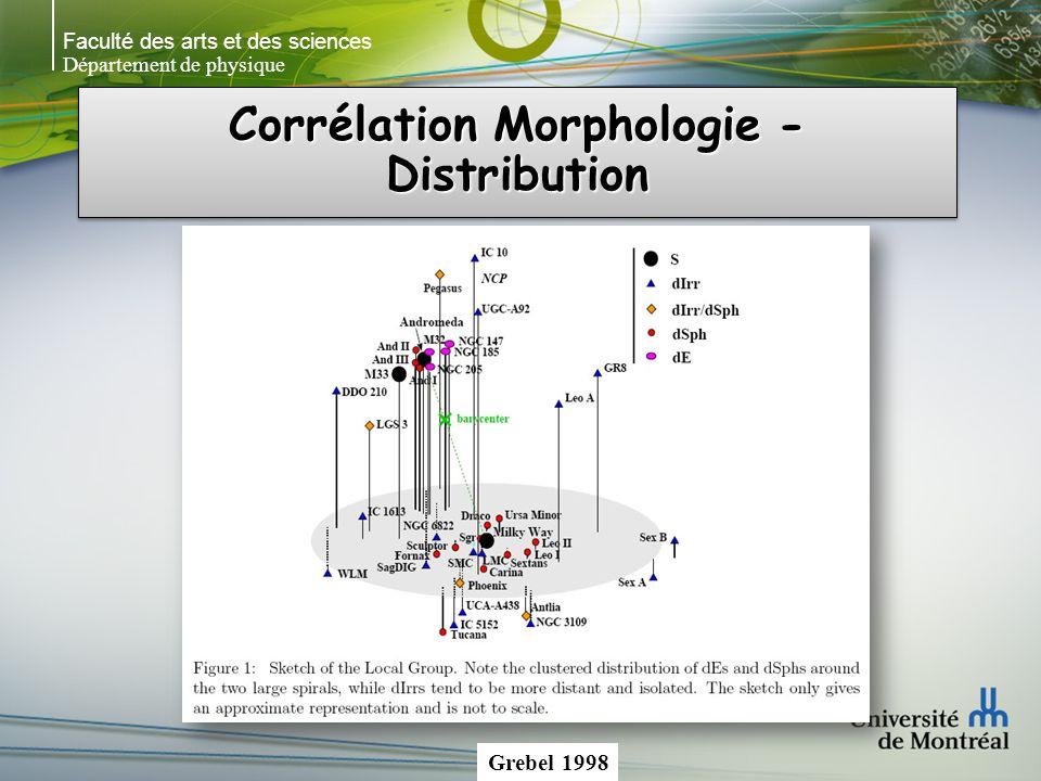 Faculté des arts et des sciences Département de physique Corrélation Morphologie - Distribution Grebel 1998