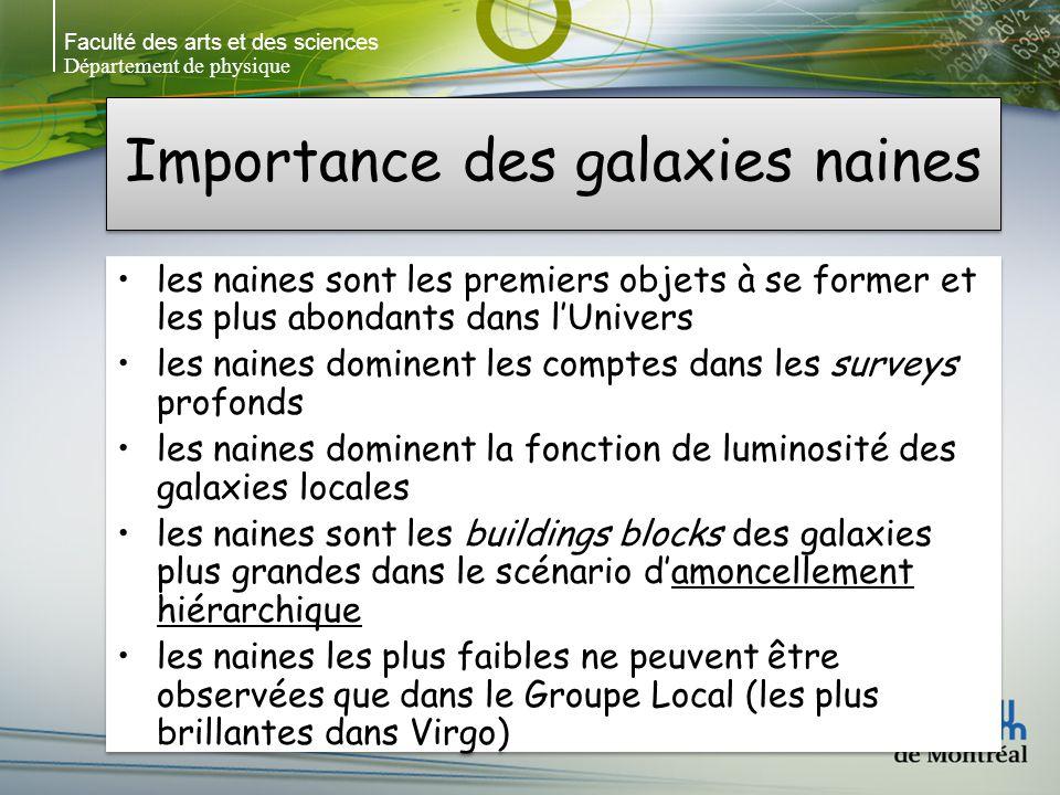 Faculté des arts et des sciences Département de physique Importance des galaxies naines les naines sont les premiers objets à se former et les plus abondants dans lUnivers les naines dominent les comptes dans les surveys profonds les naines dominent la fonction de luminosité des galaxies locales les naines sont les buildings blocks des galaxies plus grandes dans le scénario damoncellement hiérarchique les naines les plus faibles ne peuvent être observées que dans le Groupe Local (les plus brillantes dans Virgo) les naines sont les premiers objets à se former et les plus abondants dans lUnivers les naines dominent les comptes dans les surveys profonds les naines dominent la fonction de luminosité des galaxies locales les naines sont les buildings blocks des galaxies plus grandes dans le scénario damoncellement hiérarchique les naines les plus faibles ne peuvent être observées que dans le Groupe Local (les plus brillantes dans Virgo)
