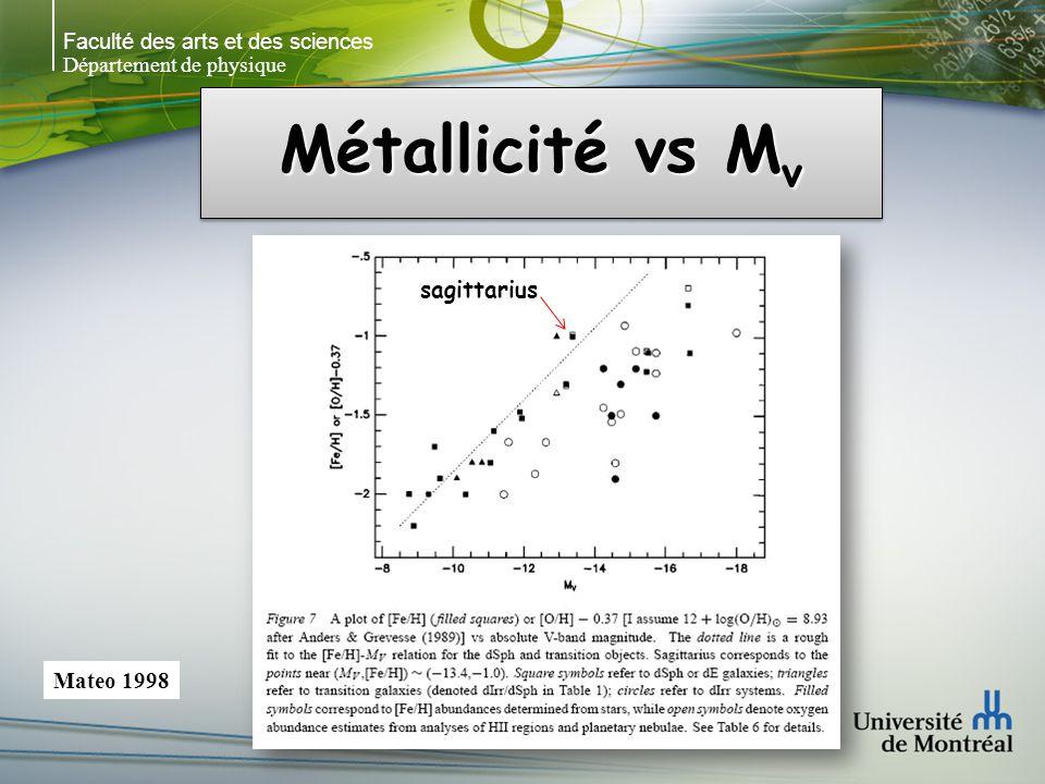 Faculté des arts et des sciences Département de physique Métallicité vs M v Mateo 1998 sagittarius