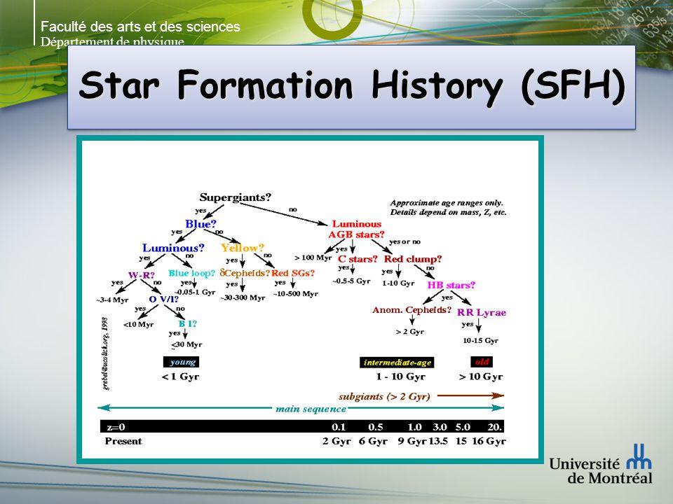 Faculté des arts et des sciences Département de physique Star Formation History (SFH)