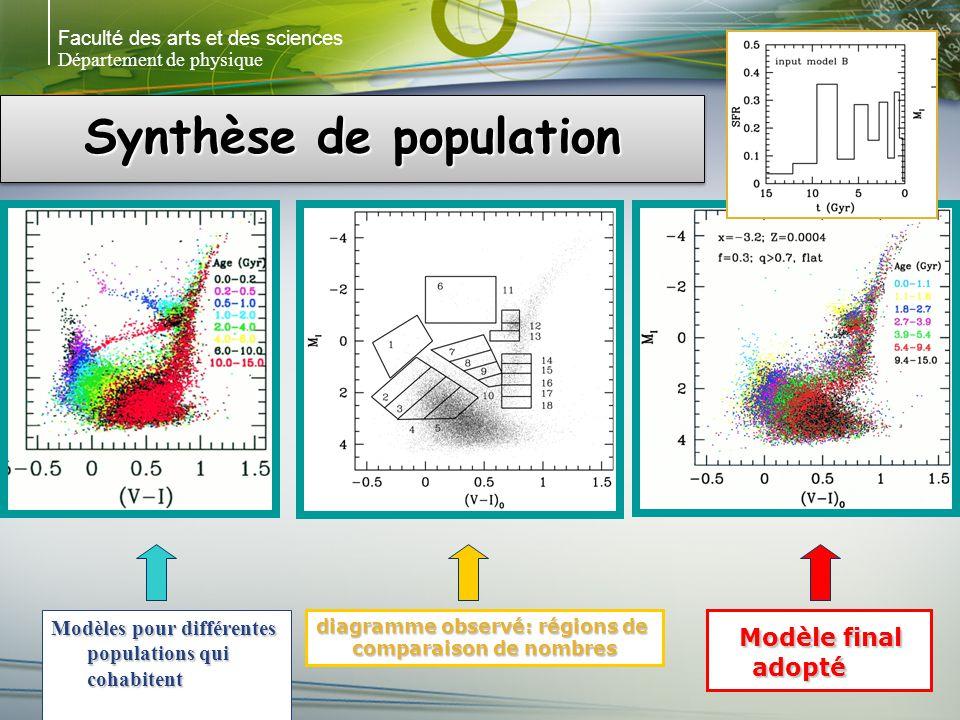 Faculté des arts et des sciences Département de physique Synthèse de population Modèles pour différentes populations qui cohabitent diagramme observé: régions de comparaison de nombres Modèle final adopté