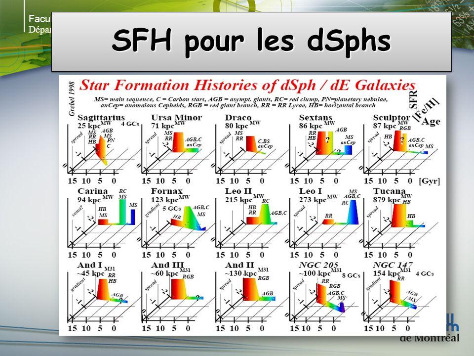 Faculté des arts et des sciences Département de physique SFH pour les dSphs