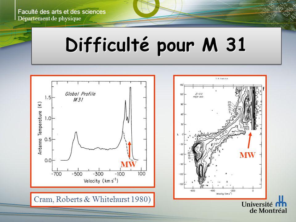 Faculté des arts et des sciences Département de physique Difficulté pour M 31 Cram, Roberts & Whitehurst 1980) MW