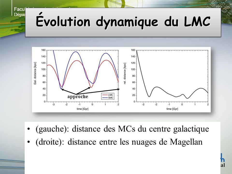 Faculté des arts et des sciences Département de physique Évolution dynamique du LMC (gauche): distance des MCs du centre galactique (droite): distance entre les nuages de Magellan approche