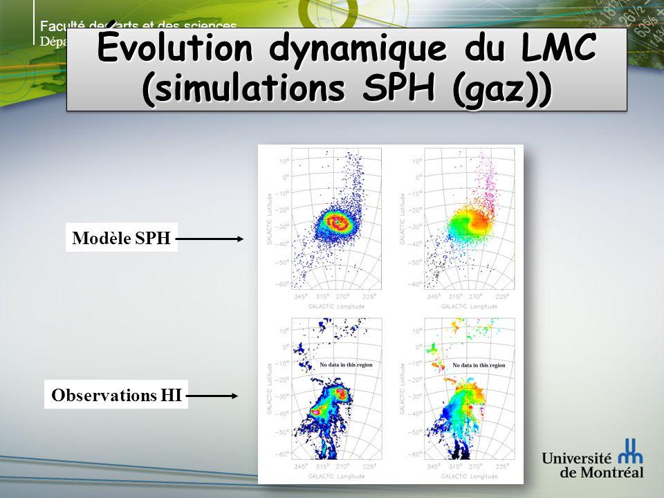 Faculté des arts et des sciences Département de physique Évolution dynamique du LMC (simulations SPH (gaz)) Observations HI Modèle SPH