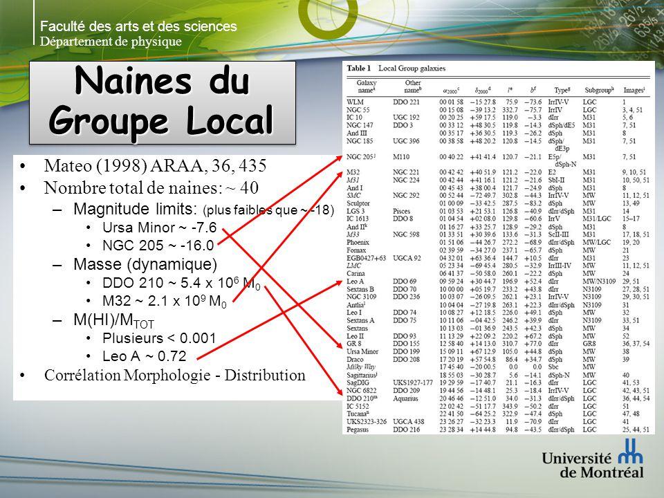 Faculté des arts et des sciences Département de physique Naines du Groupe Local Mateo (1998) ARAA, 36, 435 Nombre total de naines: ~ 40 –Magnitude limits: (plus faibles que ~ -18) Ursa Minor ~ -7.6 NGC 205 ~ -16.0 –Masse (dynamique) DDO 210 ~ 5.4 x 10 6 M 0 M32 ~ 2.1 x 10 9 M 0 –M(HI)/M TOT Plusieurs < 0.001 Leo A ~ 0.72 Corrélation Morphologie - Distribution