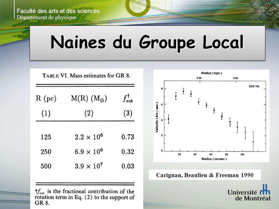 Faculté des arts et des sciences Département de physique Naines du Groupe Local Carignan, Beaulieu & Freeman 1990