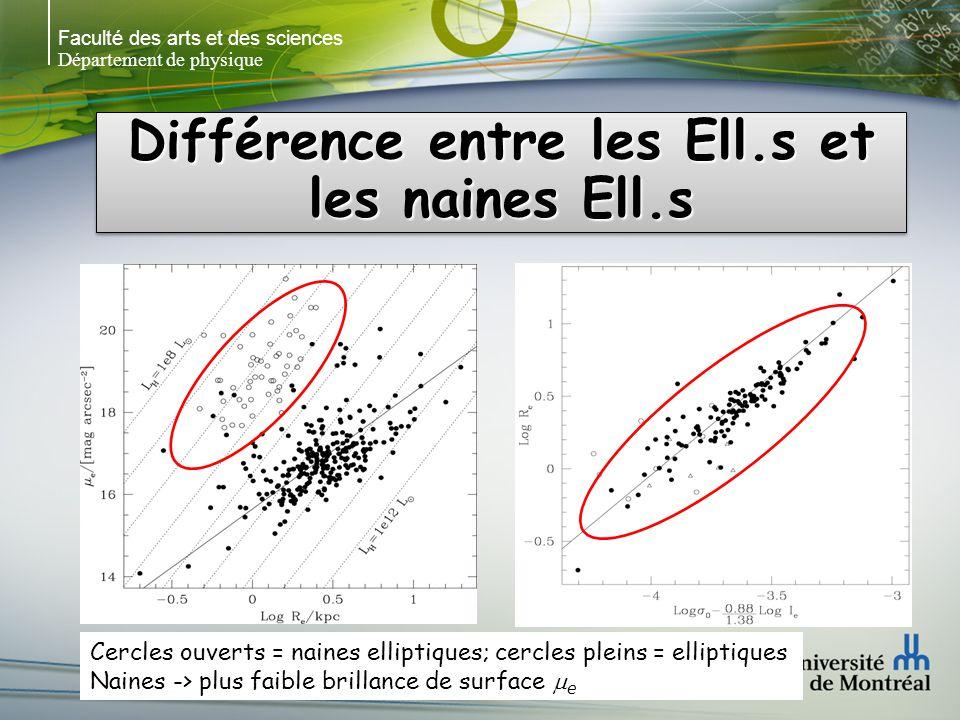 Faculté des arts et des sciences Département de physique Différence entre les Ell.s et les naines Ell.s Cercles ouverts = naines elliptiques; cercles pleins = elliptiques Naines -> plus faible brillance de surface e