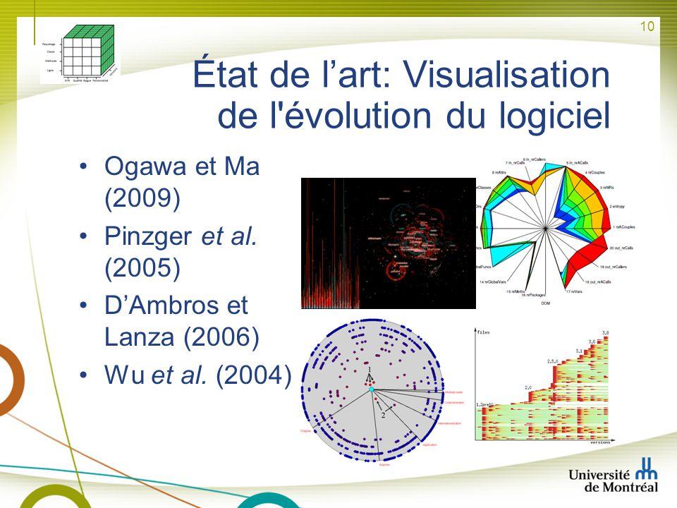 10 État de lart: Visualisation de l'évolution du logiciel Ogawa et Ma (2009) Pinzger et al. (2005) DAmbros et Lanza (2006) Wu et al. (2004)