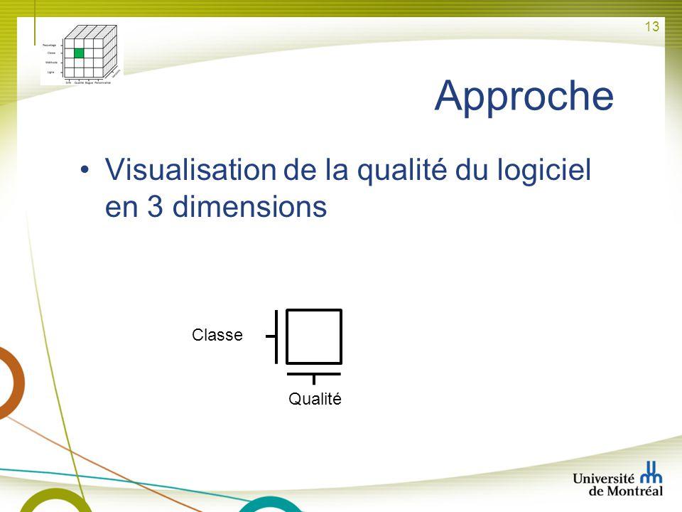 13 Approche Qualité Classe Visualisation de la qualité du logiciel en 3 dimensions