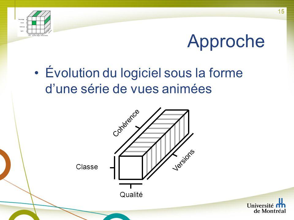 15 Approche Qualité Classe Versions Cohérence Évolution du logiciel sous la forme dune série de vues animées