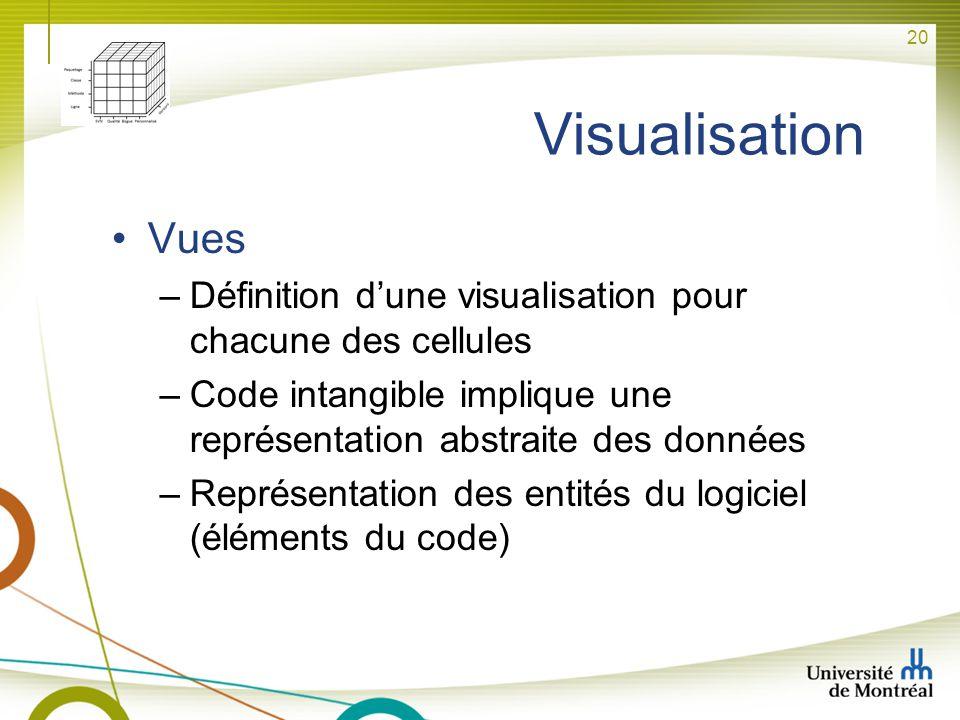 20 Visualisation Vues –Définition dune visualisation pour chacune des cellules –Code intangible implique une représentation abstraite des données –Rep