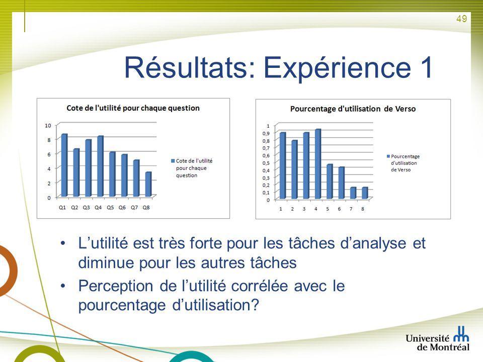49 Résultats: Expérience 1 Lutilité est très forte pour les tâches danalyse et diminue pour les autres tâches Perception de lutilité corrélée avec le