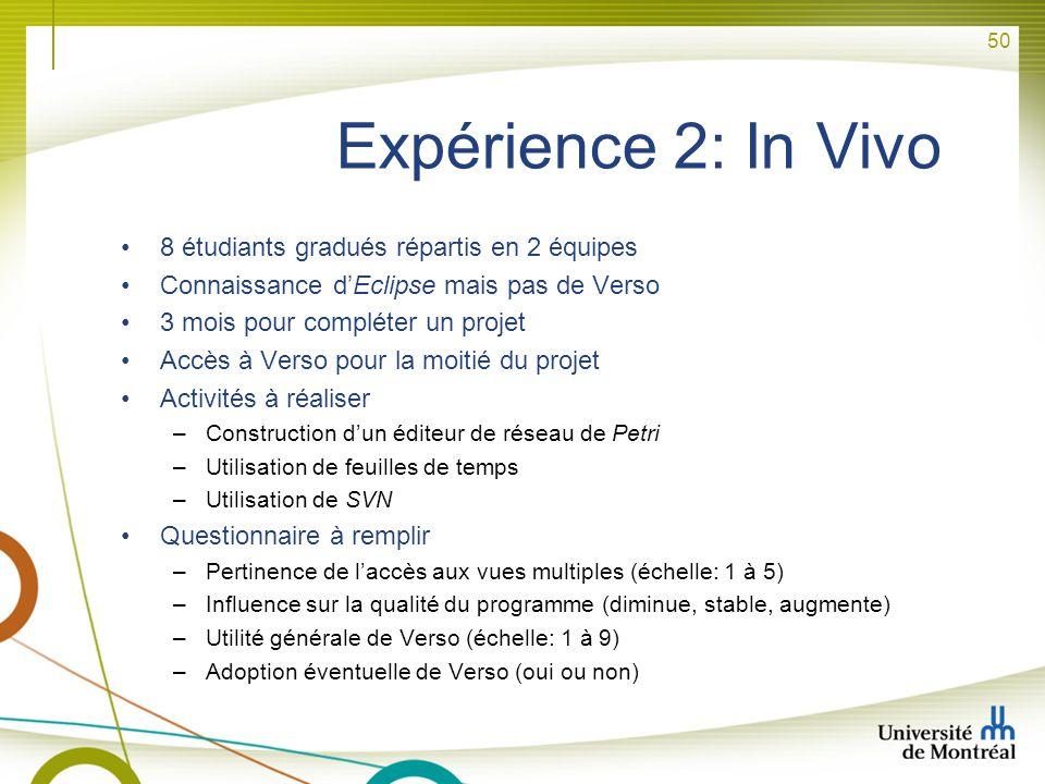 50 Expérience 2: In Vivo 8 étudiants gradués répartis en 2 équipes Connaissance dEclipse mais pas de Verso 3 mois pour compléter un projet Accès à Ver