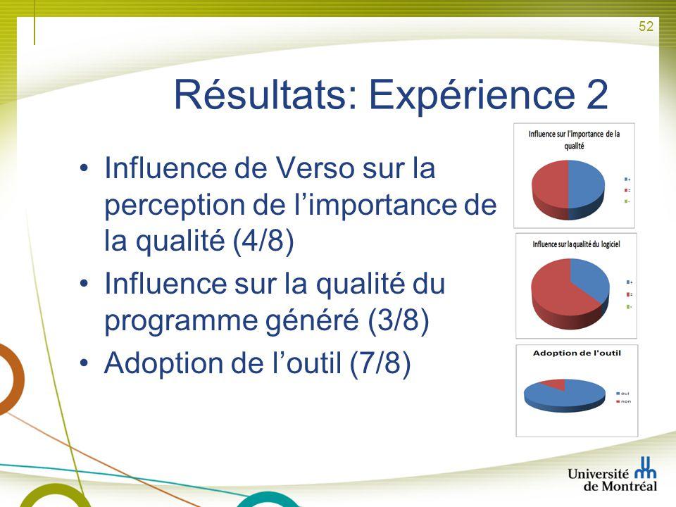 52 Résultats: Expérience 2 Influence de Verso sur la perception de limportance de la qualité (4/8) Influence sur la qualité du programme généré (3/8)