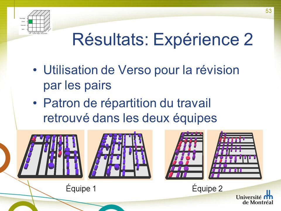 53 Résultats: Expérience 2 Utilisation de Verso pour la révision par les pairs Patron de répartition du travail retrouvé dans les deux équipes Équipe