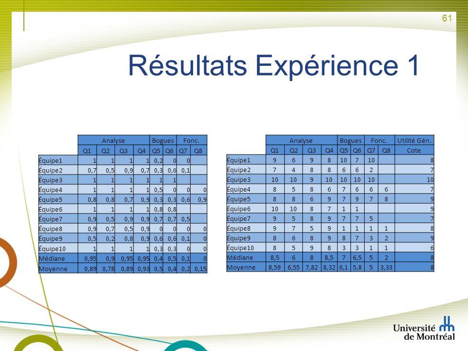 61 Résultats Expérience 1 AnalyseBoguesFonc. Q1Q2Q3Q4Q5Q6Q7Q8 Équipe111110,200 Équipe20,70,50,90,70,30,60,1 Équipe3111111 Équipe411110,5000 Équipe50,8