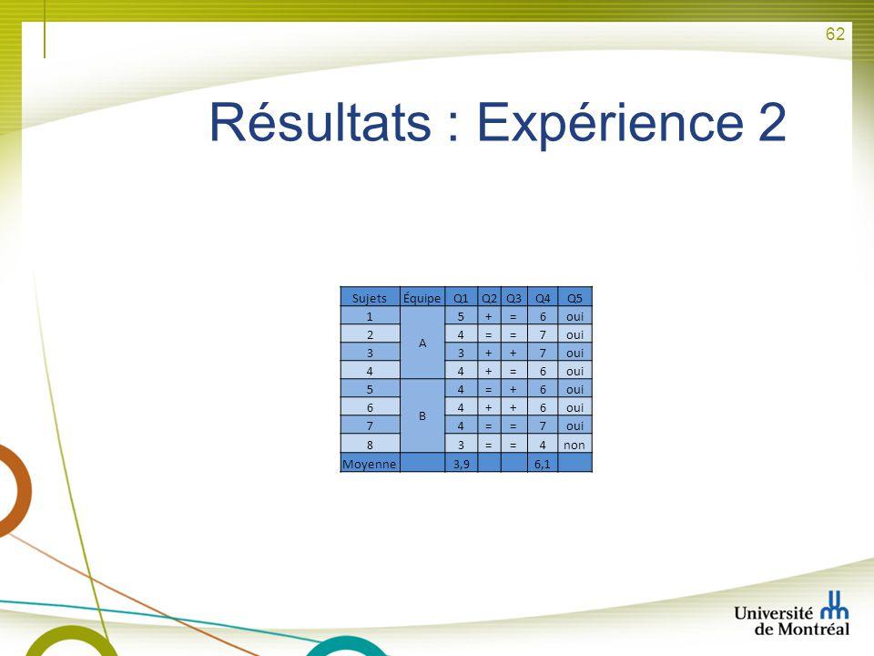 62 Résultats : Expérience 2 SujetsÉquipeQ1Q2Q3Q4Q5 1 A 5+=6oui 24==7 33++7 44+=6 5 B 4=+6 64++6 74==7 83==4non Moyenne 3,9 6,1