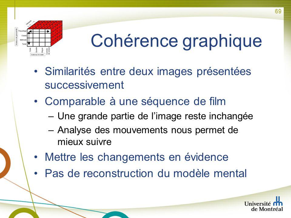 69 Cohérence graphique Similarités entre deux images présentées successivement Comparable à une séquence de film –Une grande partie de limage reste in