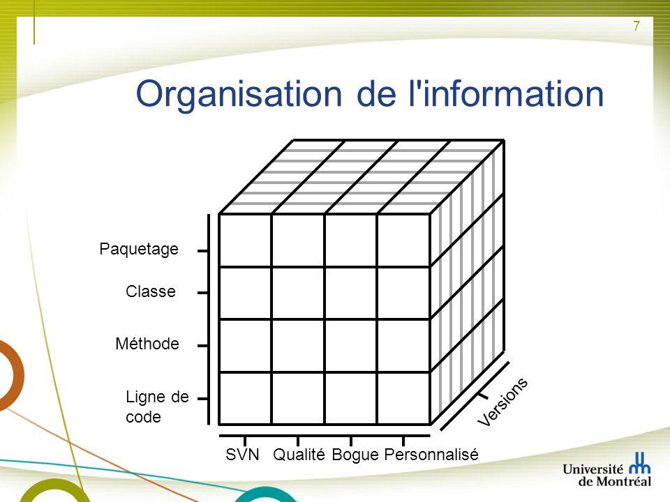 7 Organisation de l'information Versions QualitéSVNBoguePersonnalisé Classe Paquetage Méthode Ligne de code