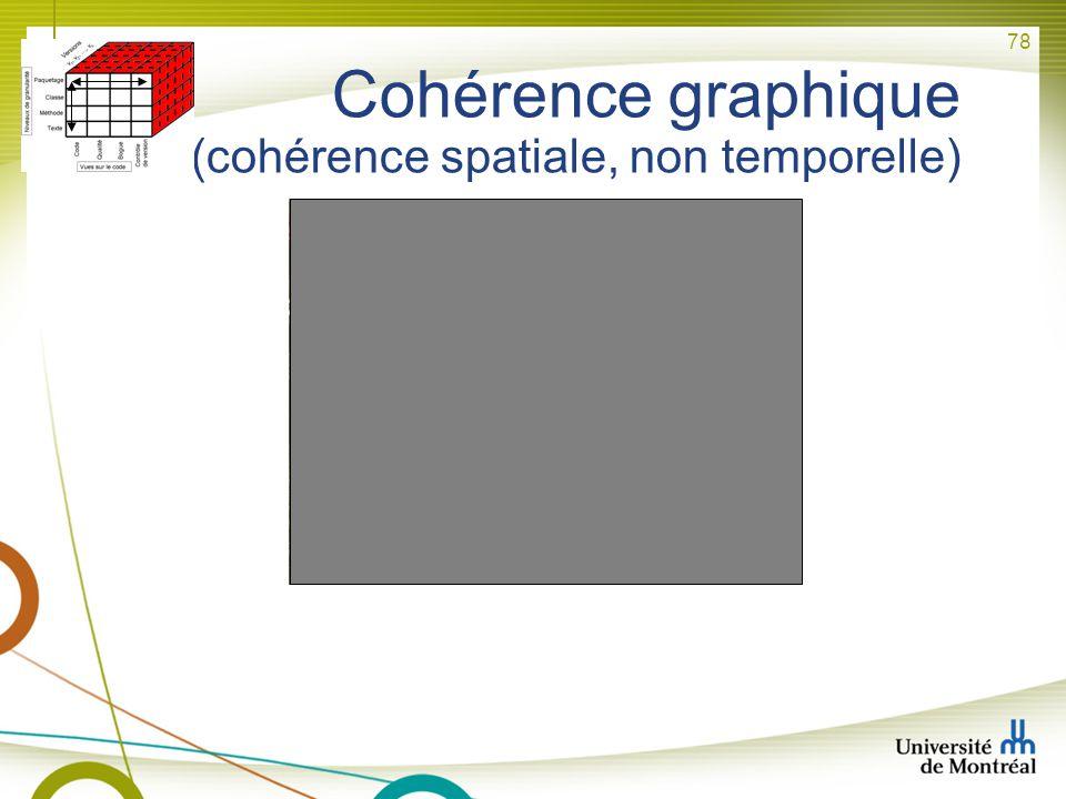 78 Cohérence graphique (cohérence spatiale, non temporelle)