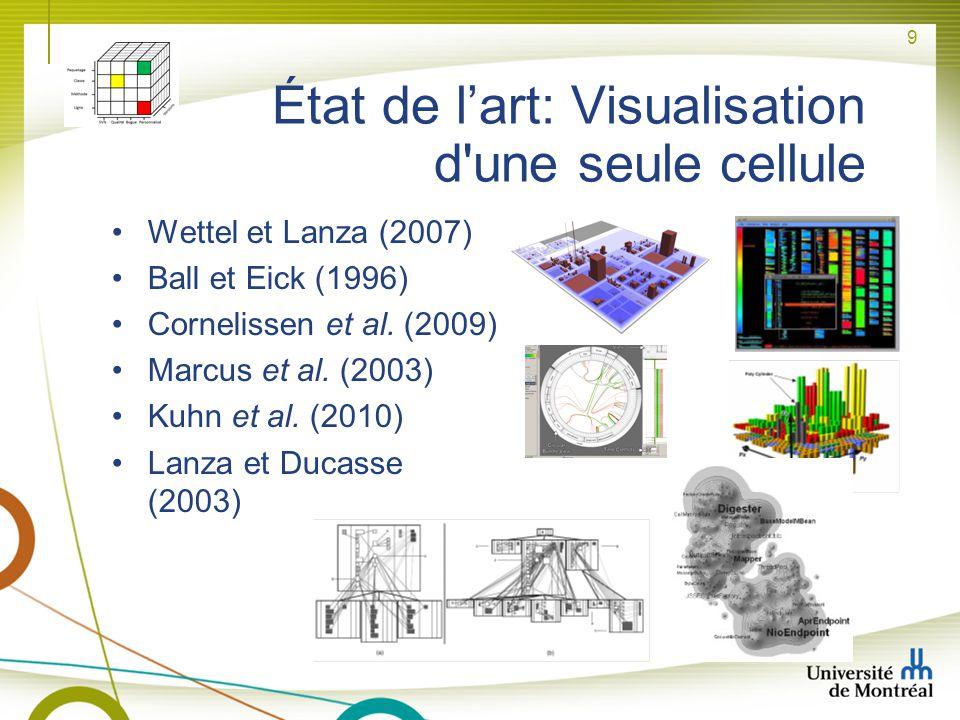 9 État de lart: Visualisation d'une seule cellule Wettel et Lanza (2007) Ball et Eick (1996) Cornelissen et al. (2009) Marcus et al. (2003) Kuhn et al
